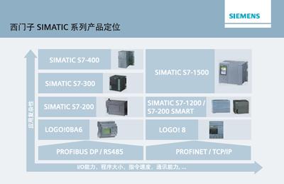 SIMATIC S7-1200 PLC 产品概述